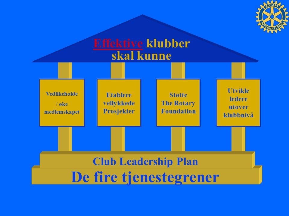 Ny komitéstruktur * Klubb- administrasjon Public Relations Medlemsskap Service Prosjekter The Rotary Foundation *Andre komitéer kan etableres for kortere perioder Klubbens styre
