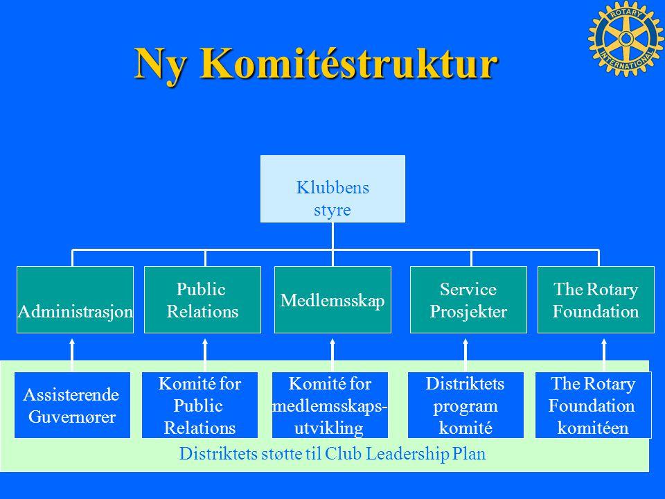 Tiltak for implementering 1.Sett opp en langsiktig plan som adresserer elementene ved en effektiv klubb.