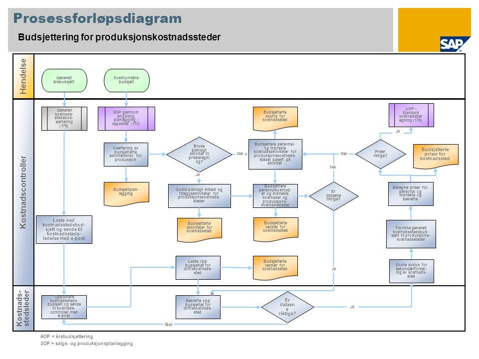 Prosessforløpsdiagram Budsjettering for produksjonskostnadssteder Kostnads- stedsleder Hendelse Kostnadscontroller Er dataen e riktige.