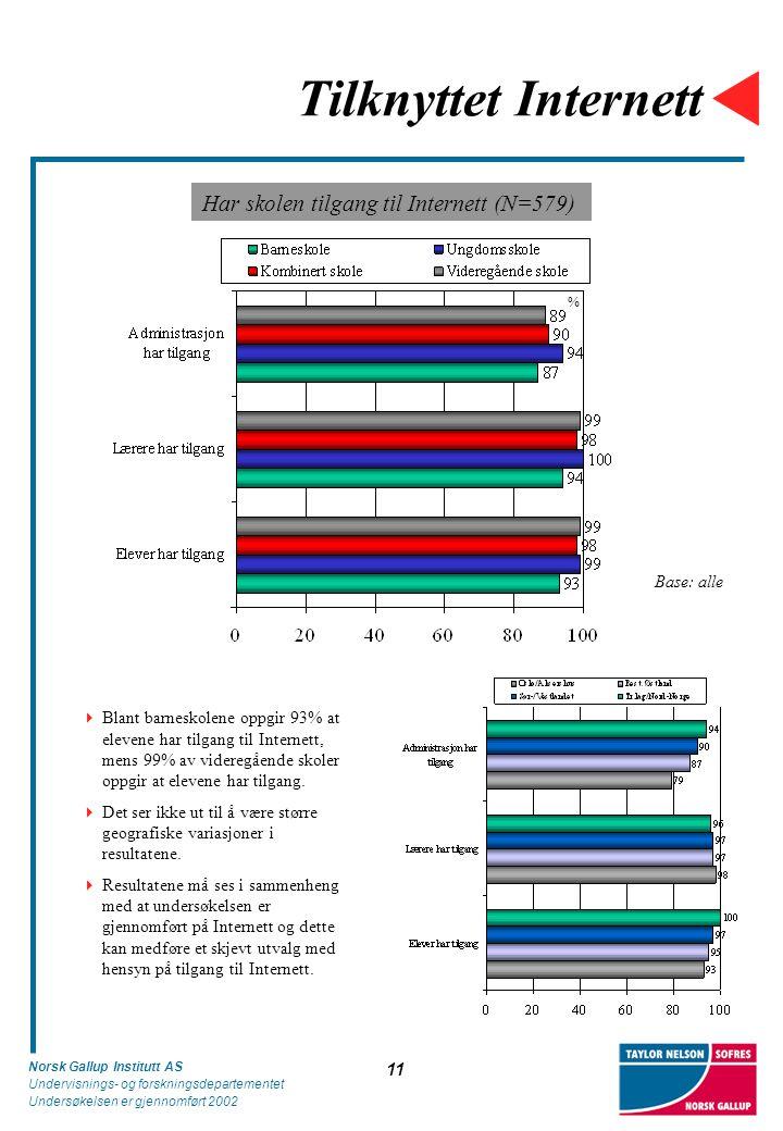 Norsk Gallup Institutt AS Undervisnings- og forskningsdepartementet Undersøkelsen er gjennomført 2002 11 Tilknyttet Internett Har skolen tilgang til Internett (N=579) Base: alle  Blant barneskolene oppgir 93% at elevene har tilgang til Internett, mens 99% av videregående skoler oppgir at elevene har tilgang.