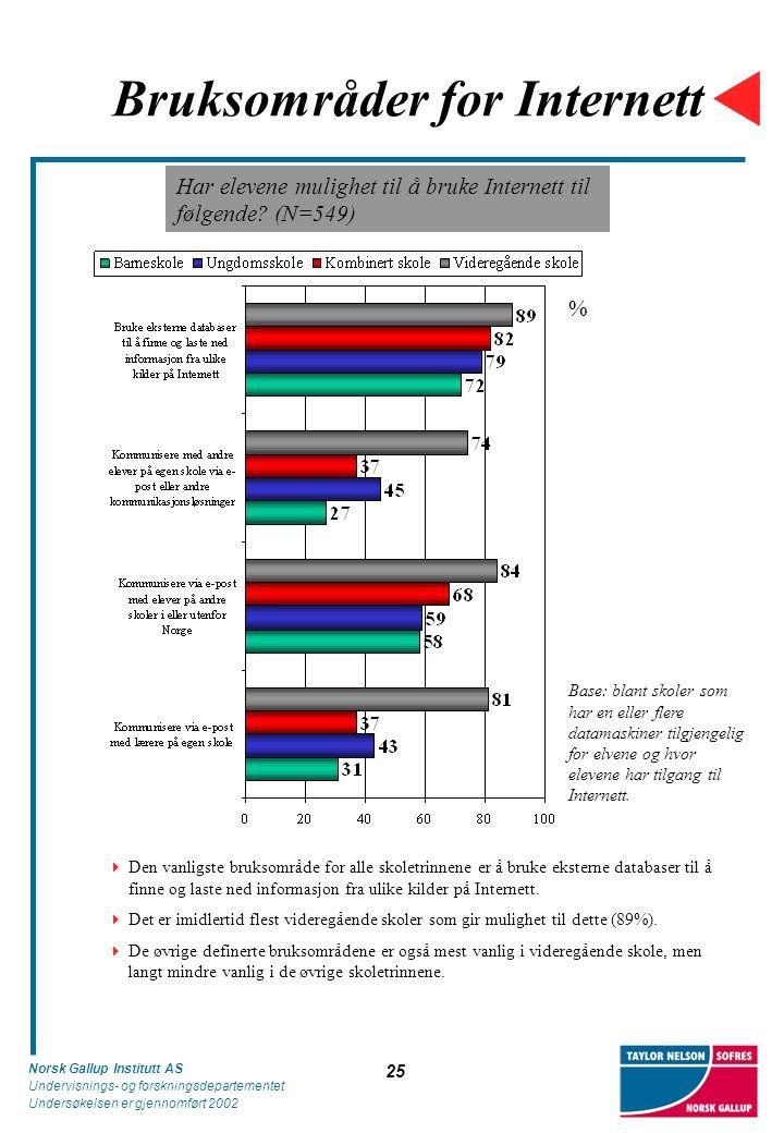 Norsk Gallup Institutt AS Undervisnings- og forskningsdepartementet Undersøkelsen er gjennomført 2002 25 Bruksområder for Internett Base: blant skoler
