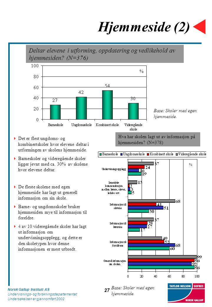 Norsk Gallup Institutt AS Undervisnings- og forskningsdepartementet Undersøkelsen er gjennomført 2002 27 Hjemmeside (2) Deltar elevene i utforming, oppdatering og vedlikehold av hjemmesiden.
