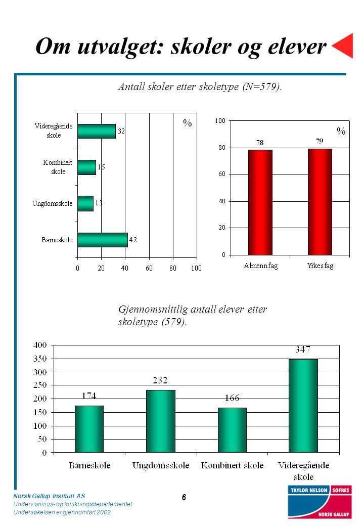 Norsk Gallup Institutt AS Undervisnings- og forskningsdepartementet Undersøkelsen er gjennomført 2002 6 Om utvalget: skoler og elever Gjennomsnittlig