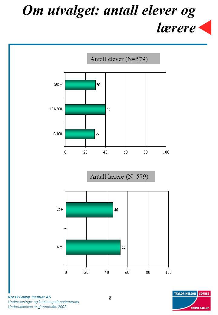 Norsk Gallup Institutt AS Undervisnings- og forskningsdepartementet Undersøkelsen er gjennomført 2002 8 Om utvalget: antall elever og lærere Antall elever (N=579) Antall lærere (N=579)