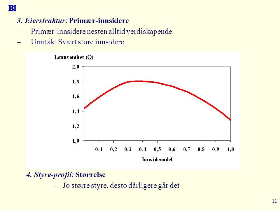 11 3. Eierstruktur: Primær-innsidere –Primær-innsidere nesten alltid verdiskapende –Unntak: Svært store innsidere 4. Styre-profil: Størrelse - Jo stør