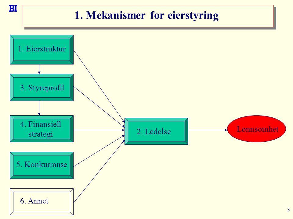 3 1. Mekanismer for eierstyring 1. Eierstruktur 6. Annet 2. Ledelse Lønnsomhet 3. Styreprofil 4. Finansiell strategi 5. Konkurranse