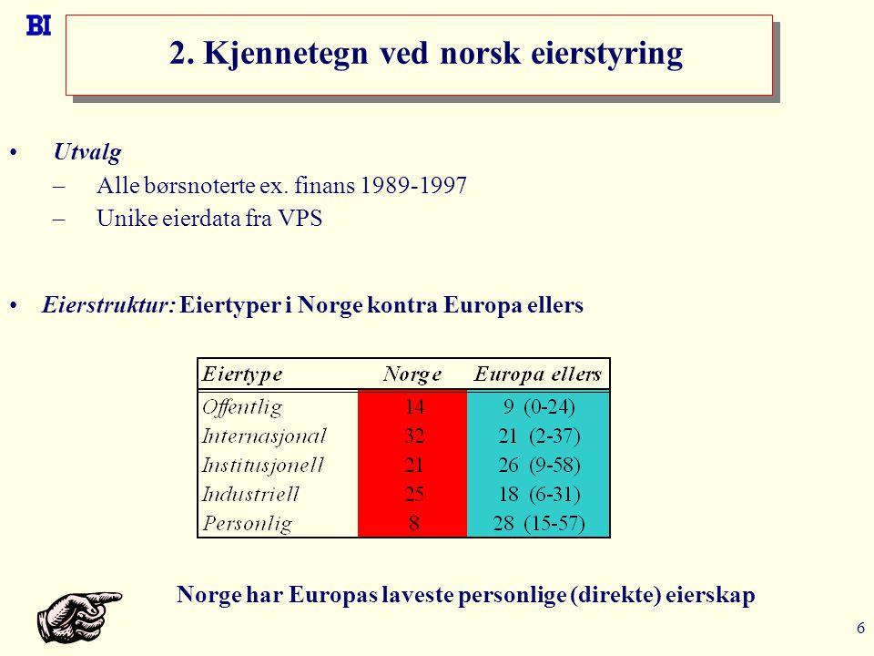 6 2. Kjennetegn ved norsk eierstyring Utvalg –Alle børsnoterte ex. finans 1989-1997 –Unike eierdata fra VPS Norge har Europas laveste personlige (dire