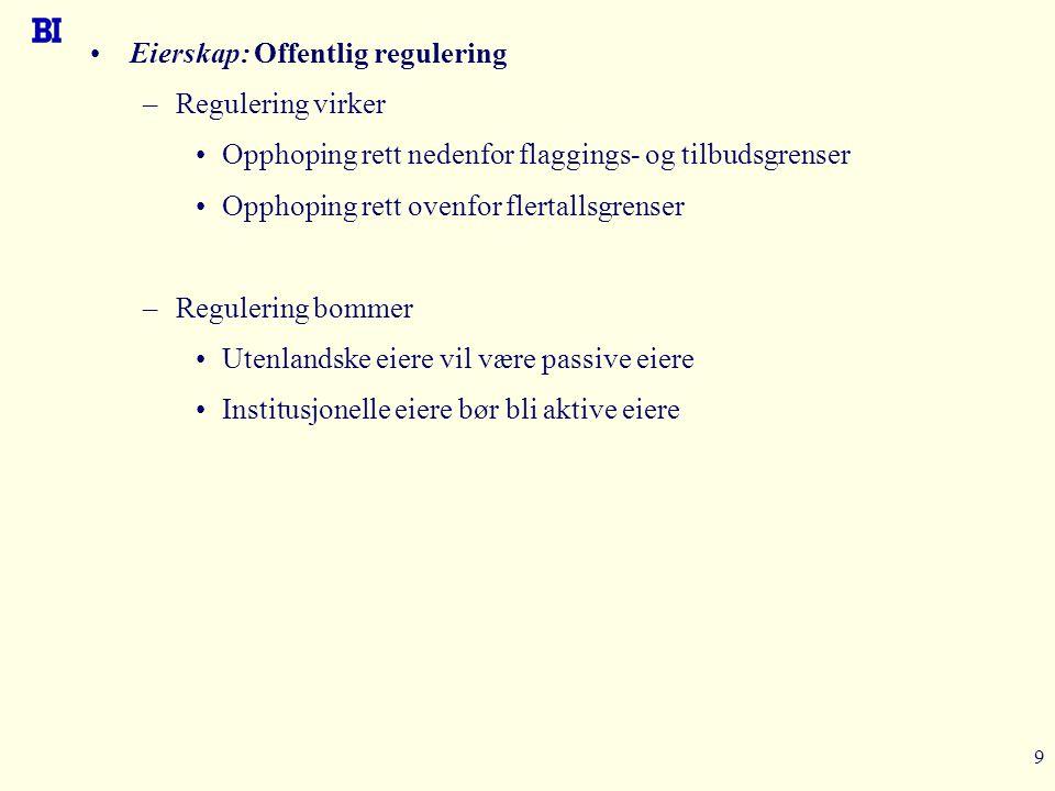9 Eierskap: Offentlig regulering –Regulering virker Opphoping rett nedenfor flaggings- og tilbudsgrenser Opphoping rett ovenfor flertallsgrenser –Regu
