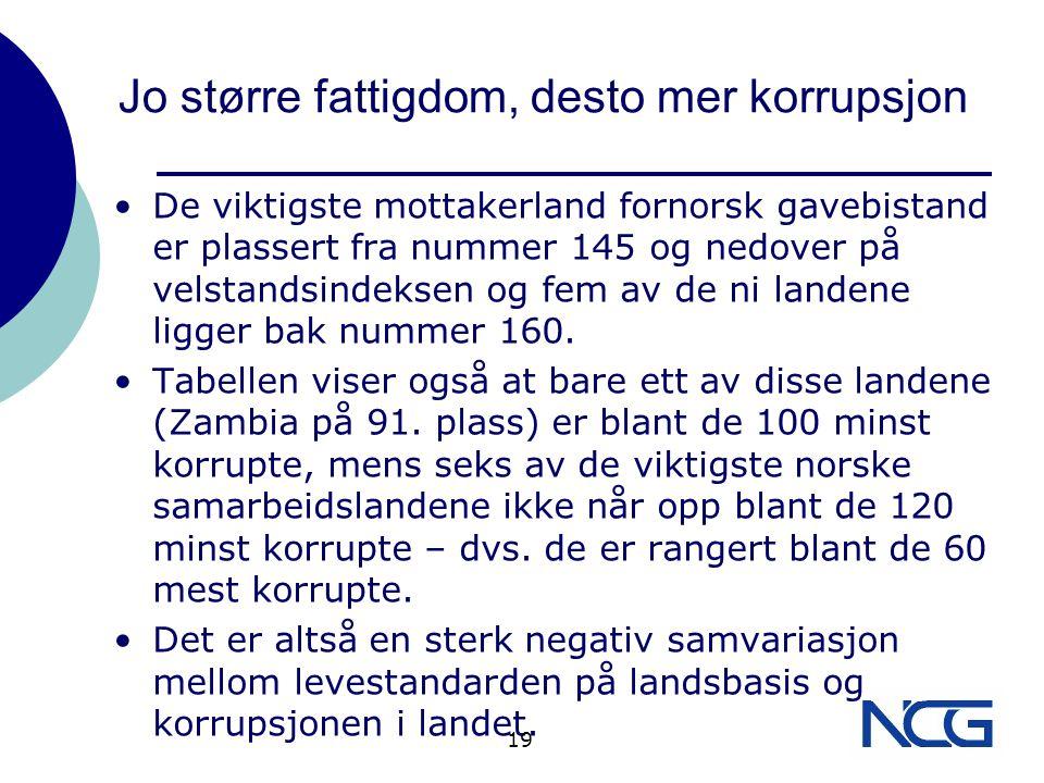Jo større fattigdom, desto mer korrupsjon De viktigste mottakerland fornorsk gavebistand er plassert fra nummer 145 og nedover på velstandsindeksen og fem av de ni landene ligger bak nummer 160.