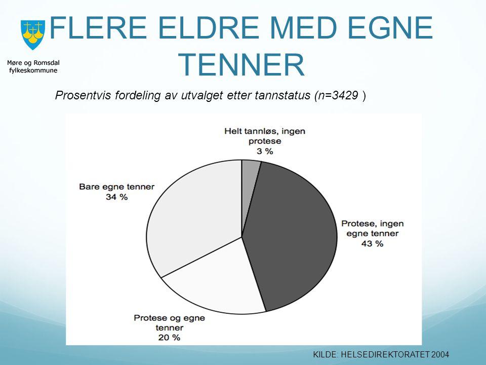 FLERE ELDRE MED EGNE TENNER Prosentvis fordeling av utvalget etter tannstatus (n=3429 ) KILDE: HELSEDIREKTORATET 2004