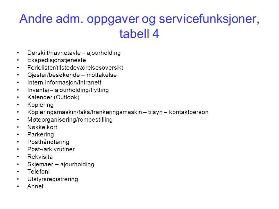Andre adm. oppgaver og servicefunksjoner, tabell 4 Dørskilt/navnetavle – ajourholding Ekspedisjonstjeneste Ferielister/tilstedeværelsesoversikt Gjeste