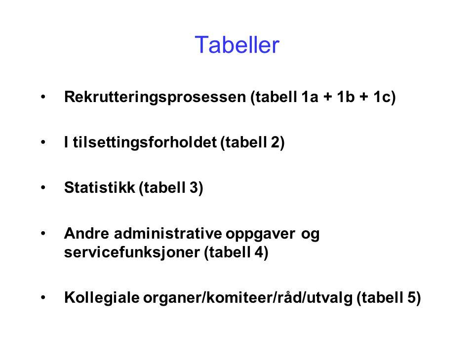 Tabeller Rekrutteringsprosessen (tabell 1a + 1b + 1c) I tilsettingsforholdet (tabell 2) Statistikk (tabell 3) Andre administrative oppgaver og servicefunksjoner (tabell 4) Kollegiale organer/komiteer/råd/utvalg (tabell 5)