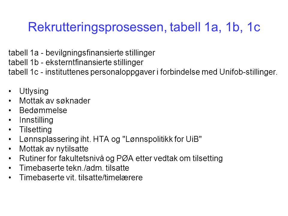 Rekrutteringsprosessen, tabell 1a, 1b, 1c tabell 1a - bevilgningsfinansierte stillinger tabell 1b - eksterntfinansierte stillinger tabell 1c - instituttenes personaloppgaver i forbindelse med Unifob-stillinger.