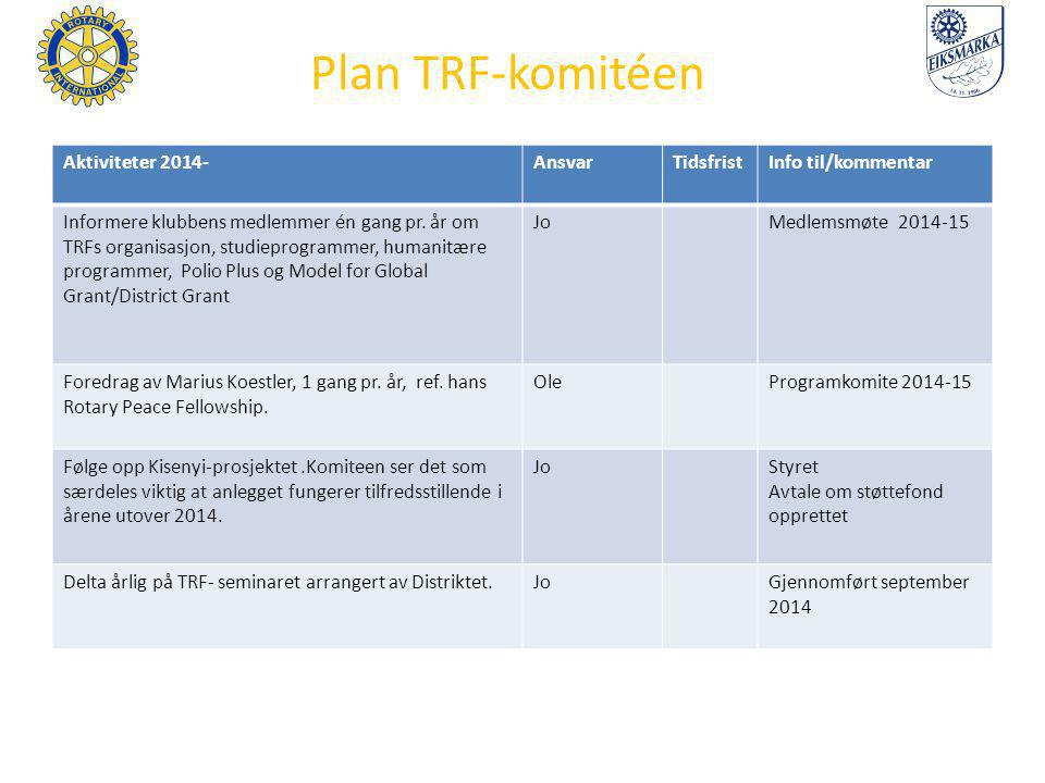 Plan TRF-komitéen Aktiviteter 2014-AnsvarTidsfristInfo til/kommentar Informere klubbens medlemmer én gang pr. år om TRFs organisasjon, studieprogramme