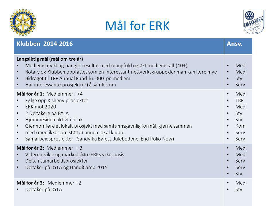 Mål for ERK Klubben 2014-2016Ansv. Langsiktig mål (mål om tre år) Medlemsutvikling har gitt resultat med mangfold og økt medlemstall (40+) Rotary og K