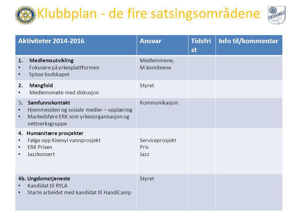 Klubbplan - de fire satsingsområdene Aktiviteter 2014-2016AnsvarTidsfri st Info til/kommentar 1.Medlemsutvikling Fokusere på yrkesplattformen Spisse b