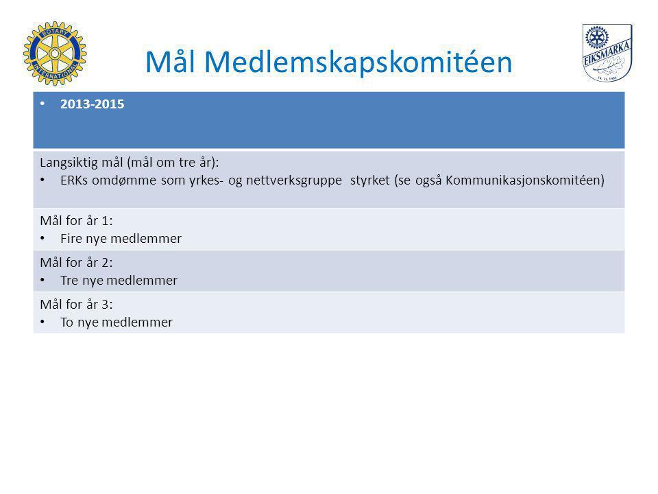 Mål Medlemskapskomitéen 2013-2015 Langsiktig mål (mål om tre år): ERKs omdømme som yrkes- og nettverksgruppe styrket (se også Kommunikasjonskomitéen)