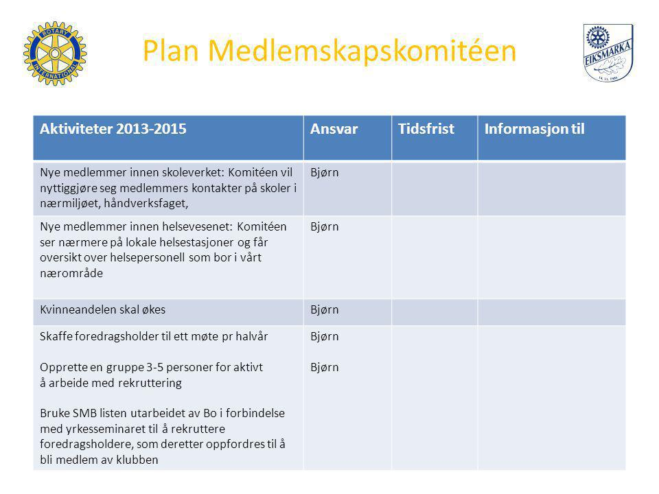Plan Medlemskapskomitéen Aktiviteter 2013-2015AnsvarTidsfristInformasjon til Nye medlemmer innen skoleverket: Komitéen vil nyttiggjøre seg medlemmers