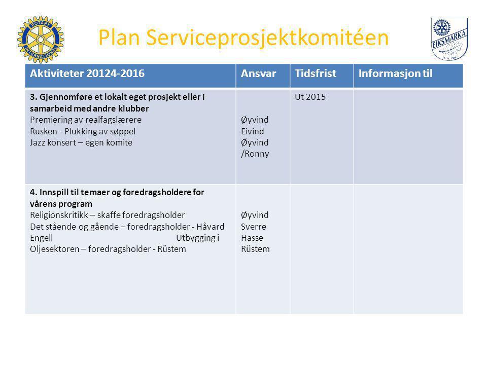 Plan Serviceprosjektkomitéen Aktiviteter 20124-2016AnsvarTidsfristInformasjon til 3. Gjennomføre et lokalt eget prosjekt eller i samarbeid med andre k