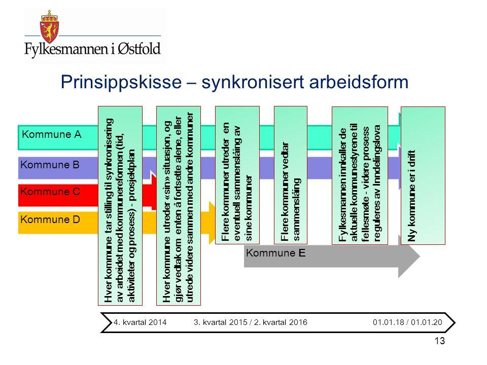 Kommune AKommune BKommune CKommune DKommune E Hver kommune tar stilling til synkronisering av arbeidet med kommunereformen (tid, aktiviteter og proses