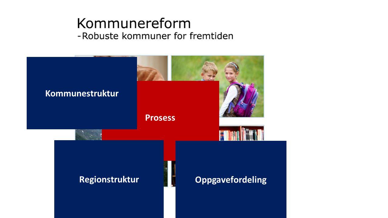 Prosess Kommunestruktur Regionstruktur Oppgavefordeling