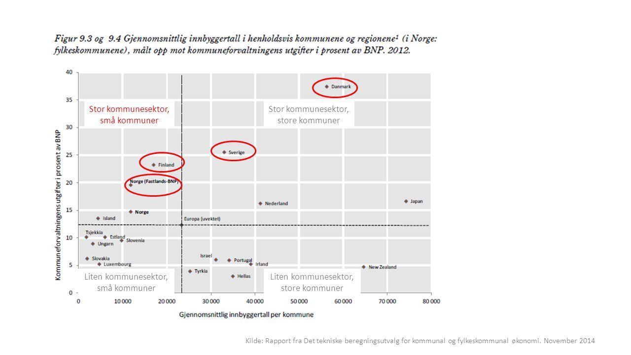 Kilde: Rapport fra Det tekniske beregningsutvalg for kommunal og fylkeskommunal økonomi.