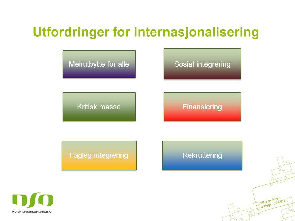 Utfordringer for internasjonalisering Meirutbytte for alle Finansiering Sosial integrering Kritisk masse Fagleg integrering Rekruttering NSOs politiske strategi – 2014/15
