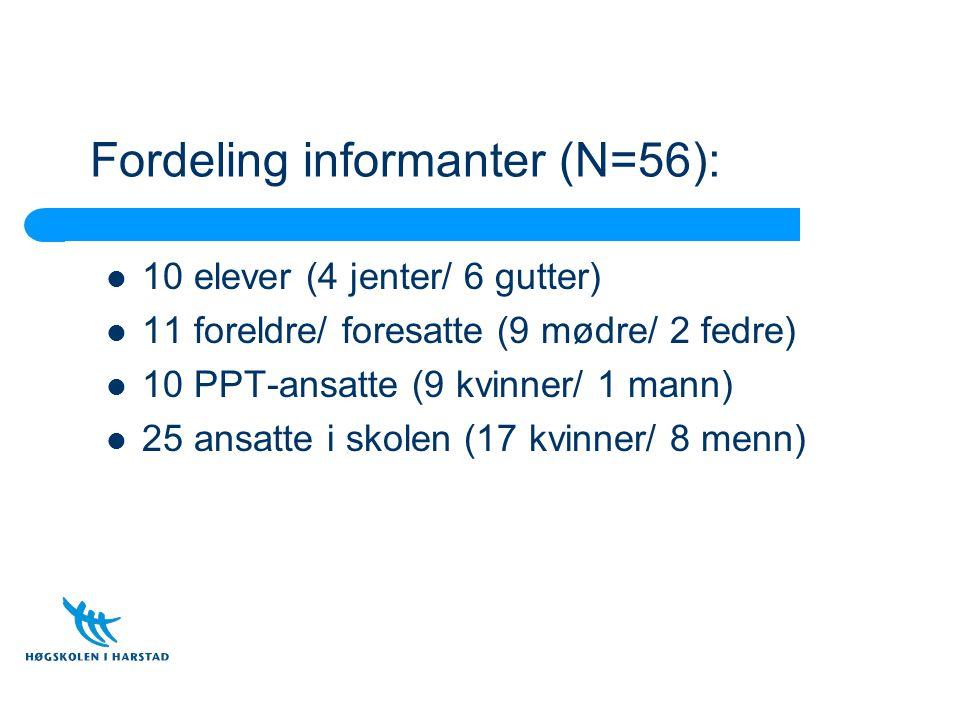 Fordeling informanter (N=56): 10 elever (4 jenter/ 6 gutter) 11 foreldre/ foresatte (9 mødre/ 2 fedre) 10 PPT-ansatte (9 kvinner/ 1 mann) 25 ansatte i