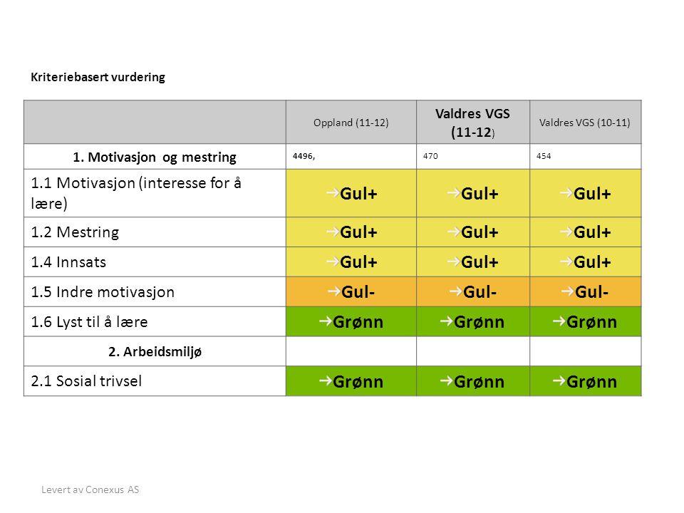 Levert av Conexus AS Kriteriebasert vurdering Oppland (11-12) Valdres VGS (11-12 ) Valdres VGS (10-11) 1.