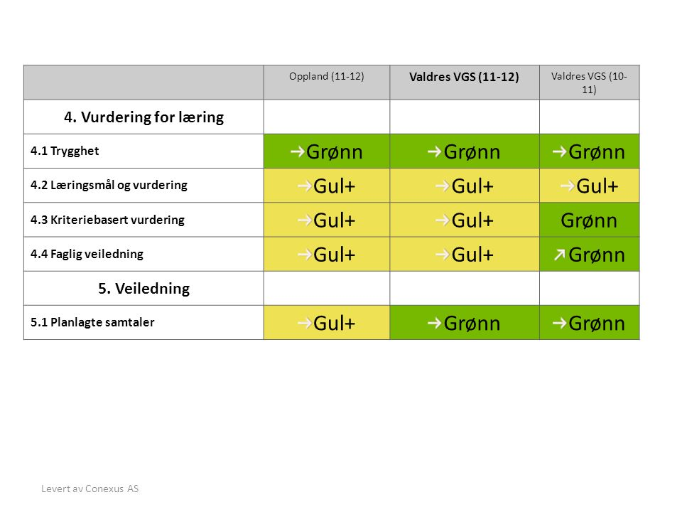 Levert av Conexus AS Oppland (11-12) Valdres VGS (11-12) Valdres VGS (10- 11) 4.