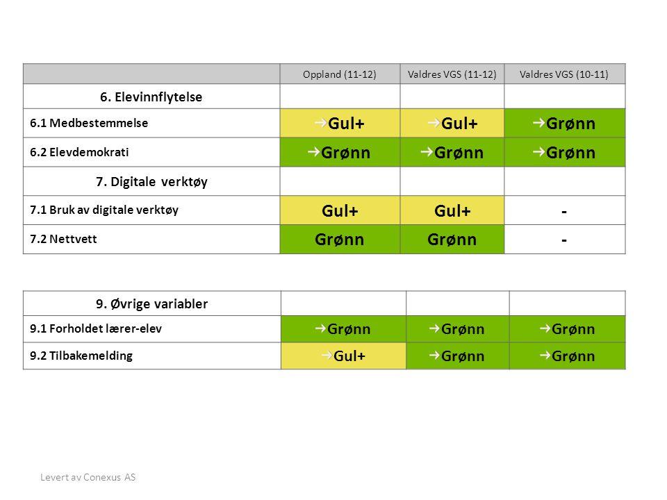 Levert av Conexus AS Oppland (11-12)Valdres VGS (11-12)Valdres VGS (10-11) 6.