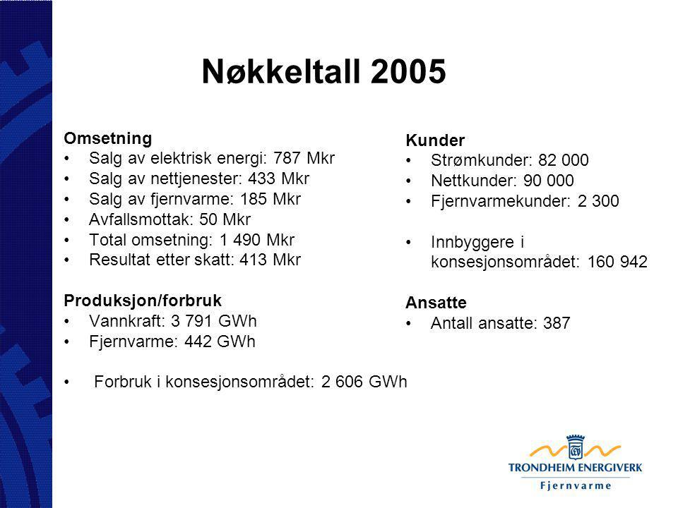 Nøkkeltall 2005 Omsetning Salg av elektrisk energi: 787 Mkr Salg av nettjenester: 433 Mkr Salg av fjernvarme: 185 Mkr Avfallsmottak: 50 Mkr Total omse