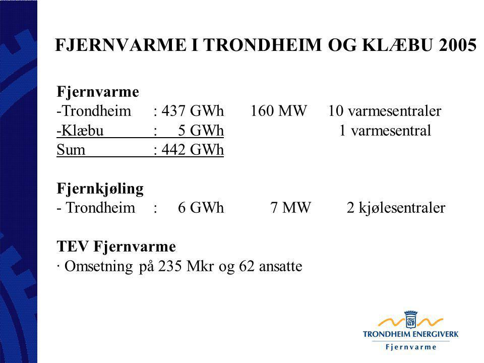 FJERNVARME I TRONDHEIM OG KLÆBU 2005 Fjernvarme -Trondheim: 437 GWh160 MW 10 varmesentraler -Klæbu: 5 GWh 1 varmesentral Sum: 442 GWh Fjernkjøling - T