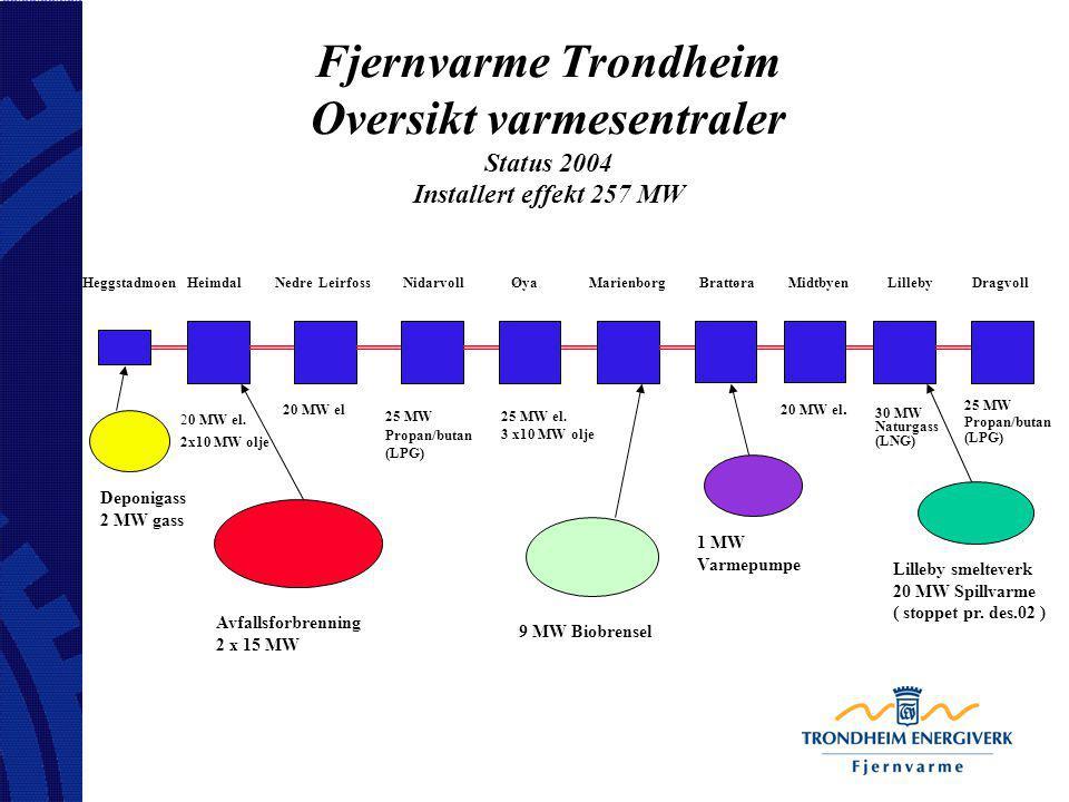 Fjernvarme Trondheim Oversikt varmesentraler Status 2004 Installert effekt 257 MW Heggstadmoen Heimdal Nedre Leirfoss Nidarvoll Øya Marienborg Brattør