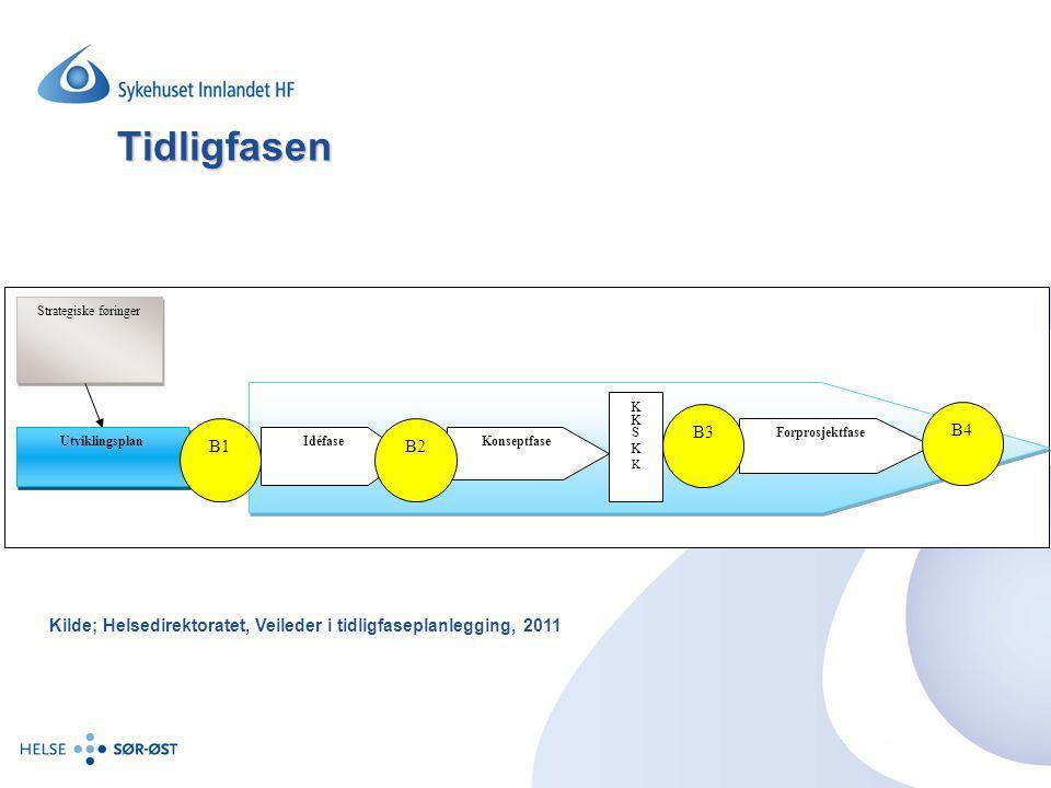 IdéfaseKonseptfase Forprosjektfase Utviklingsplan Strategiske føringer B2 B4 B3 B1 KKSKKKKSKK Tidligfasen Kilde; Helsedirektoratet, Veileder i tidligf