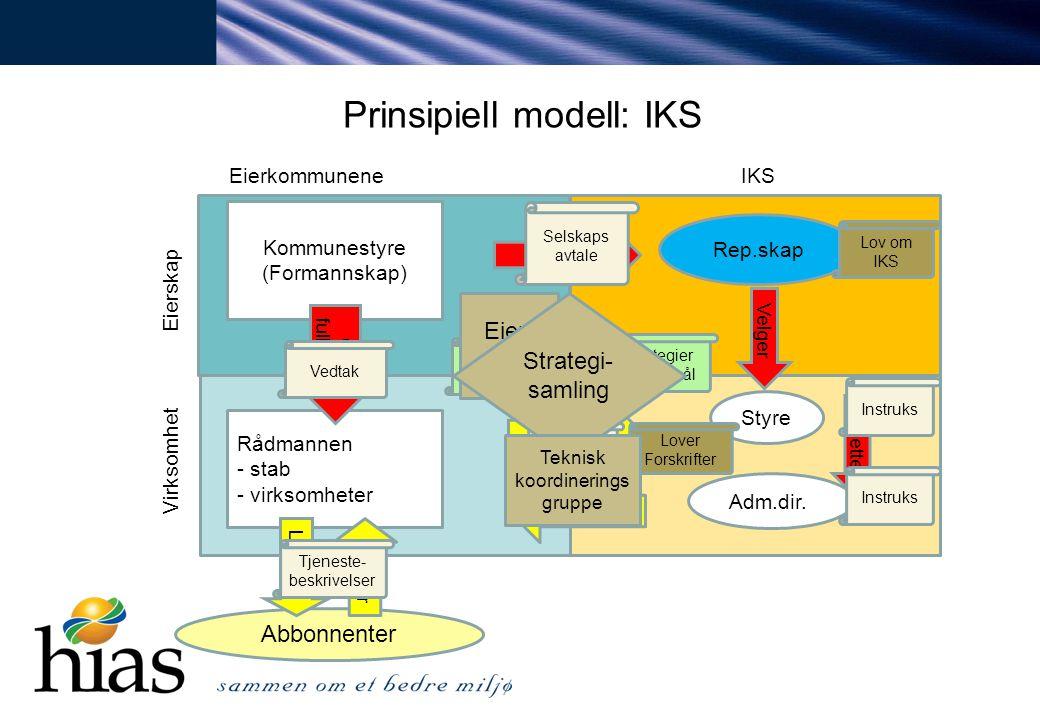 Prinsipiell modell: IKS EierkommuneneIKS Eierskap Virksomhet Rep.skap Kommunestyre (Formannskap) Rådmannen - stab - virksomheter Styre Adm.dir.. Abbon