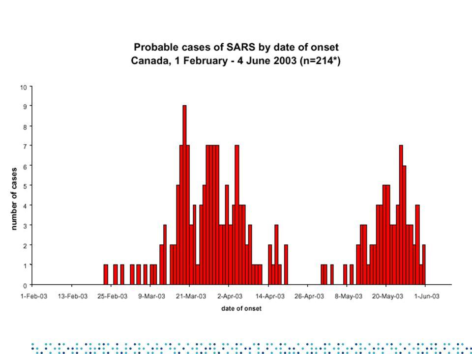 Det basale reproduktive tall, R 0 Gjennomsnittlige antall nye smittede fra en smittet som kommer inn i en mottakelig populasjon R 0 bestemmer –om en epidemi vil forekomme (R 0 > 1) –vekstraten for epidemien ((R 0 - 1) / D) –epidemiens størrelse, dvs.