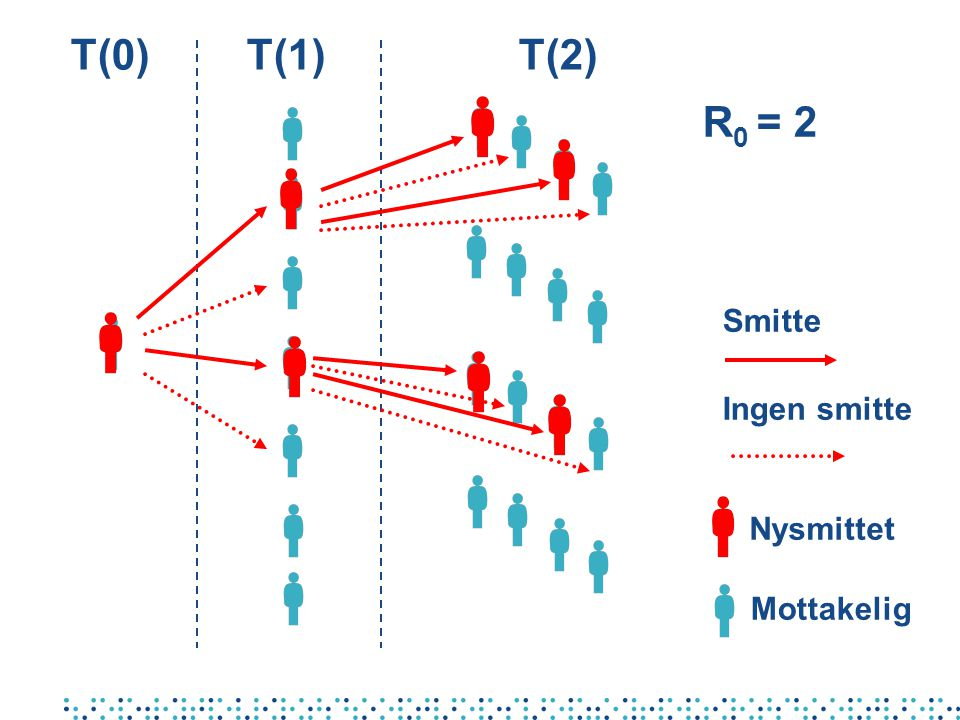 T(0)T(1)T(2) R 0 = 2 Smitte Ingen smitte Nysmittet Mottakelig