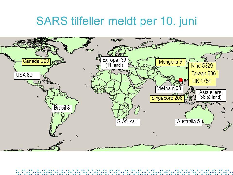 SARS tilfeller meldt per 10. juni Kina 5329 Canada 229 HK 1754 Singapore 206 Vietnam 63 S-Afrika 1 Europa: 39 (11 land ) Brasil 3 USA 69 Taiwan 686 As