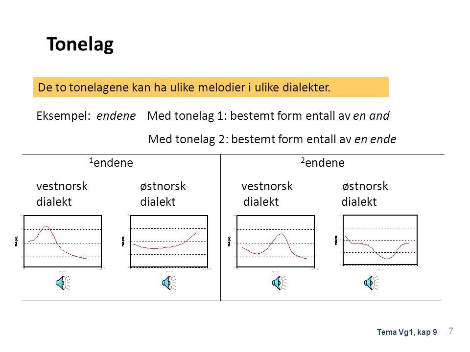 Tonelag Eksempel:tanken Med tonelag 1: bestemt form entall av en tank Med tonelag 2: bestemt form entall av en tanke De fleste norske dialekter har to