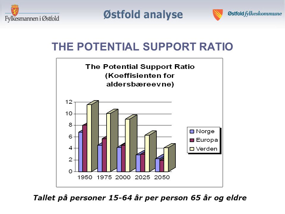 THE POTENTIAL SUPPORT RATIO Tallet på personer 15-64 år per person 65 år og eldre
