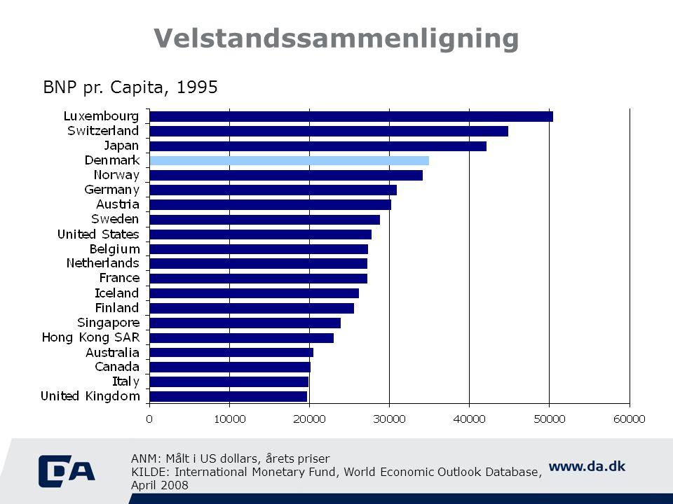 Velstandssammenligning BNP pr. Capita, 1995 ANM: Målt i US dollars, årets priser KILDE: International Monetary Fund, World Economic Outlook Database,