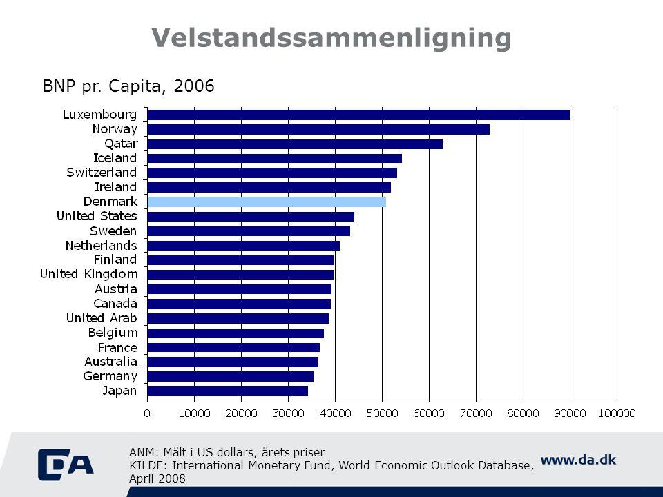 Velstandssammenligning BNP pr. Capita, 2006 ANM: Målt i US dollars, årets priser KILDE: International Monetary Fund, World Economic Outlook Database,