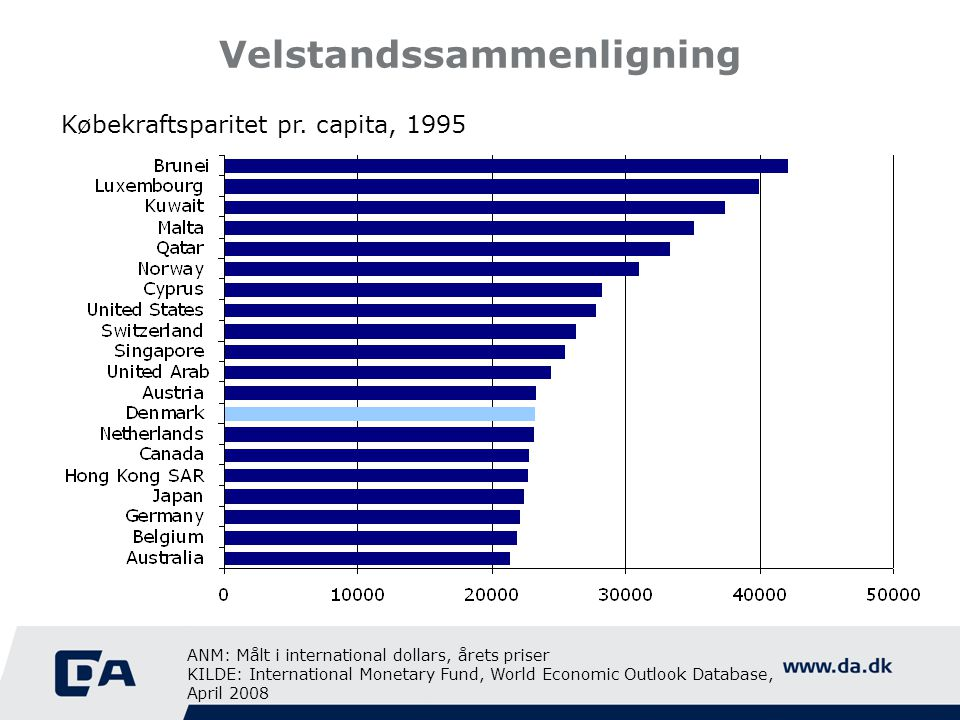 Velstandssammenligning Købekraftsparitet pr. capita, 1995 ANM: Målt i international dollars, årets priser KILDE: International Monetary Fund, World Ec