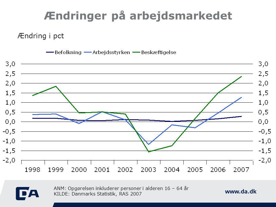 Ændringer i Arbejdsstyrken & Beskæftigelsen Ændring i antal personer ANM: Opgørelsen inkluderer personer i alderen 16 – 64 år KILDE: Danmarks Statistik, RAS 2007