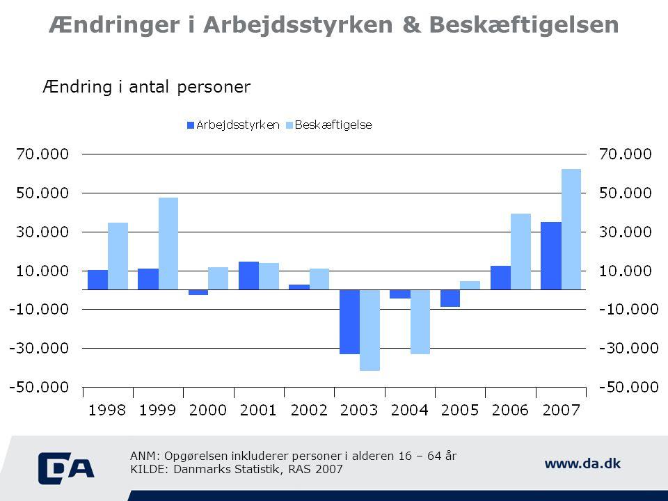 Ændringer i Arbejdsstyrken & Beskæftigelsen Ændring i antal personer ANM: Opgørelsen inkluderer personer i alderen 16 – 64 år KILDE: Danmarks Statisti