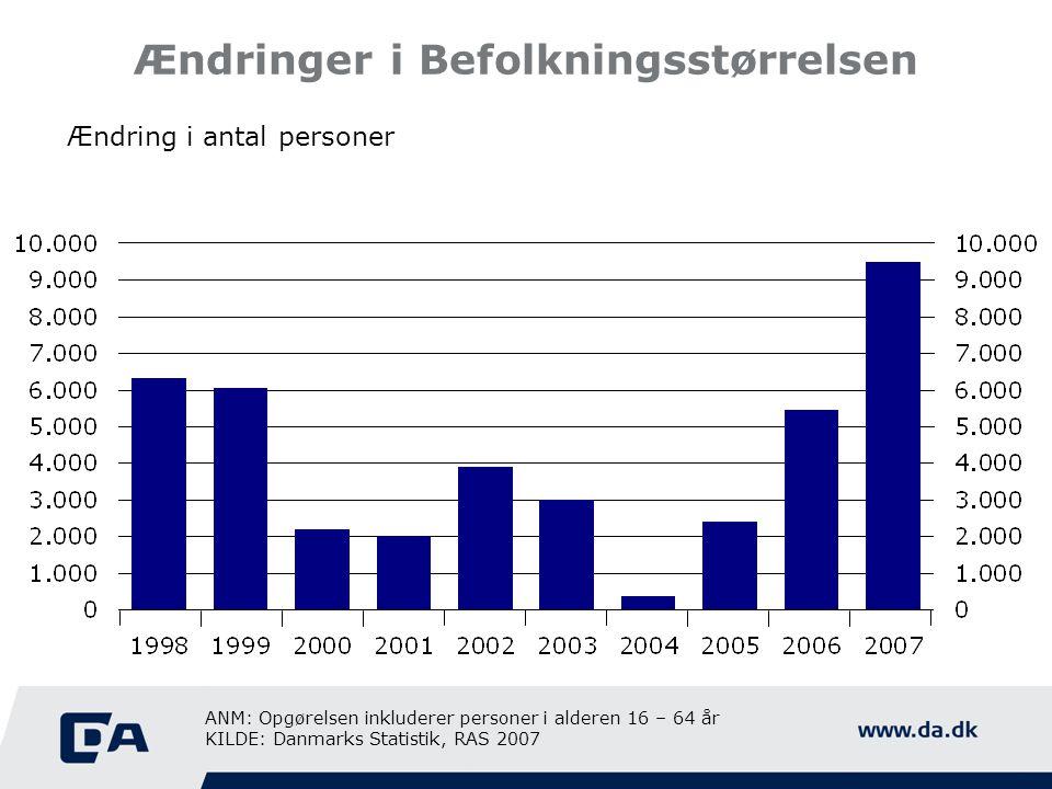 Ændringer i Befolkningsstørrelsen Ændring i antal personer ANM: Opgørelsen inkluderer personer i alderen 16 – 64 år KILDE: Danmarks Statistik, RAS 200