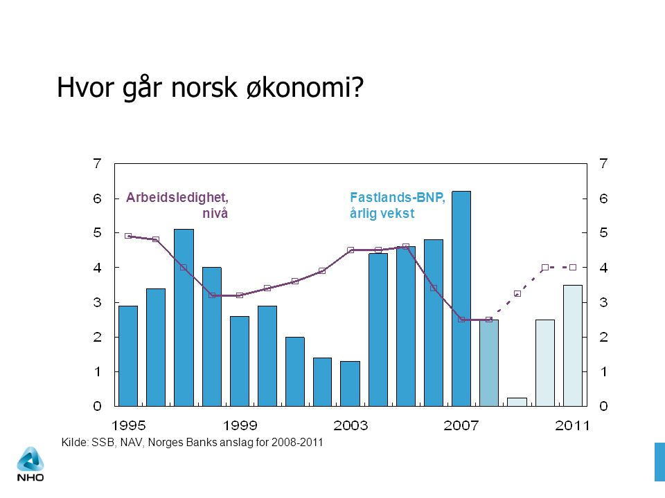 Hvor går norsk økonomi? Arbeidsledighet, nivå Fastlands-BNP, årlig vekst Kilde: SSB, NAV, Norges Banks anslag for 2008-2011