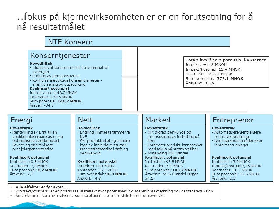 ..f okus på kjernevirksomheten er er en forutsetning for å nå resultatmålet NTE Konsern EnergiNettMarkedEntreprenør Hovedtiltak Rendyrking av Drift til en vedlikeholdsorganisasjon og optimalisere vedlikeholdet Styrke og effektivisere prosjektgjennomføring Kvalifisert potensial Inntekter +0,3 MNOK Kostnader -7,9 MNOK Sum potensial: 8,2 MNOK Årsverk: -7,7 Hovedtiltak Endring i inntektsramme fra NVE Økt produktivitet og mindre kjøp av innleide ressurser Prosessforbedring i drift og vedlikehold Kvalifisert potensial Inntekter +40 MNOK Kostnader -56,3 MNOK Sum potensial: 96,3 MNOK Årsverk: -4,8 Hovedtiltak Økt bidrag per kunde og intensivering av fortetting på fiber Forbedret produkt-lønnsomhet med fokus på strøm og fiber Avhending NTE Handel Kvalifisert potensial Inntekter +97,8 MNOK Kostnader -5,9 MNOK Sum potensial:103,7 MNOK Årsverk: -59,6 (Handel utgjør 54,1) Hovedtiltak Automatisere/sentralisere ordreflyt/-bestilling Nye markedsområder øker inntektsgrunnlaget Kvalifisert potensial Inntekter +3,9 MNOK Inntekt/kostnad 3,45 MNOK Kostnader -10,1 MNOK Sum potensial: 17,5 MNOK Årsverk: -2,5 Konserntjenester Hovedtiltak Tilpasses til konsernmodell og potensial for synergier.