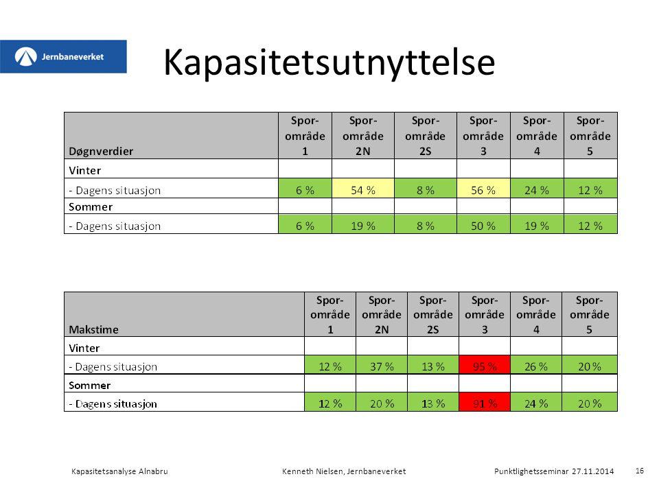 Kapasitetsutnyttelse Kapasitetsanalyse AlnabruKenneth Nielsen, Jernbaneverket Punktlighetsseminar 27.11.2014 16